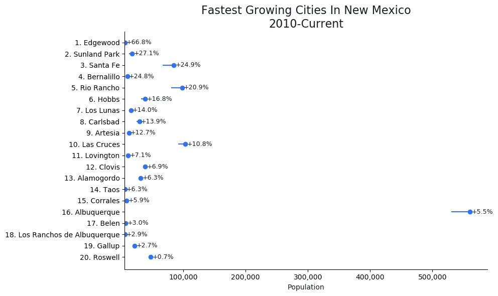 Fastest Growing Cities in New Mexico Graph For 2021