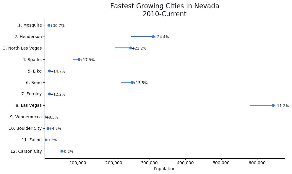 Fastest Growing Cities in Nevada Graph For 2020