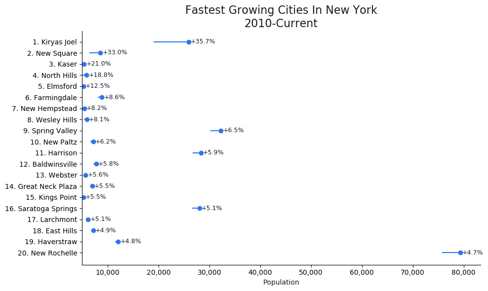 Fastest Growing Cities in New York Graph For 2020