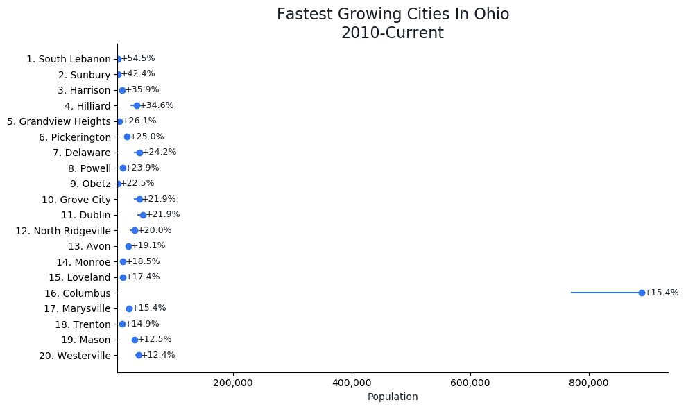 Fastest Growing Cities in Ohio Graph For 2019