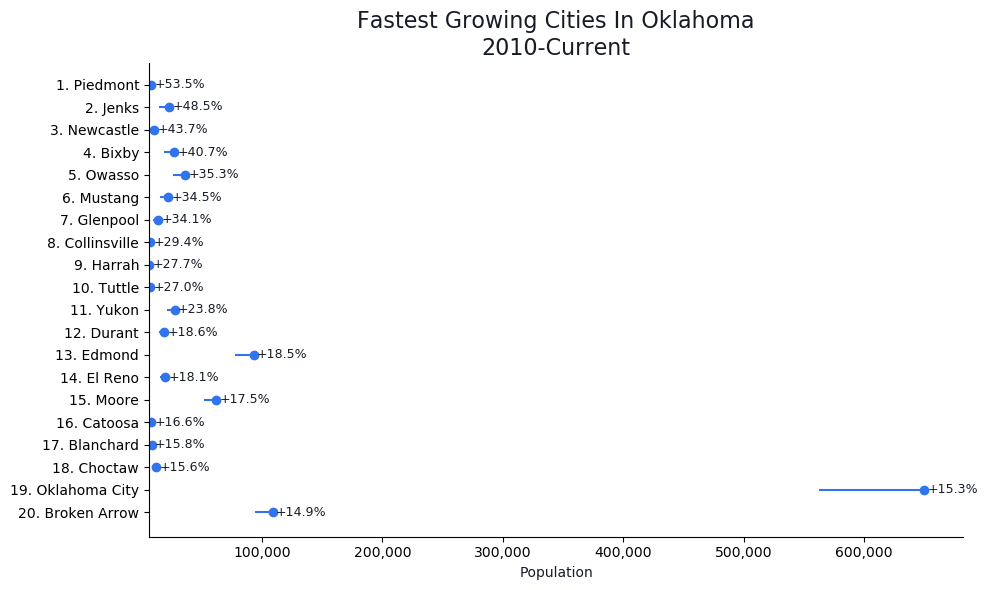 Fastest Growing Cities in Oklahoma Graph For 2021
