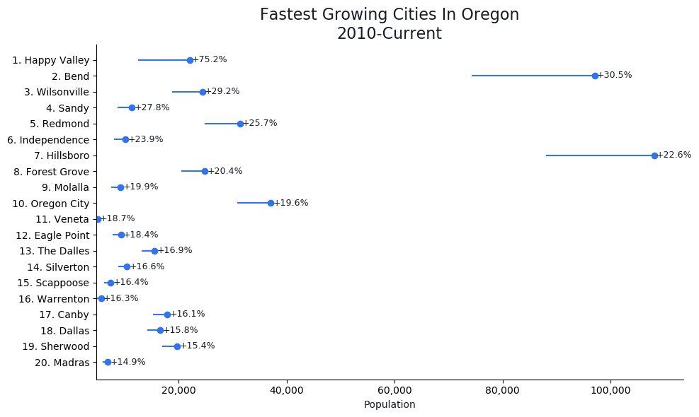 Fastest Growing Cities in Oregon Graph For 2019