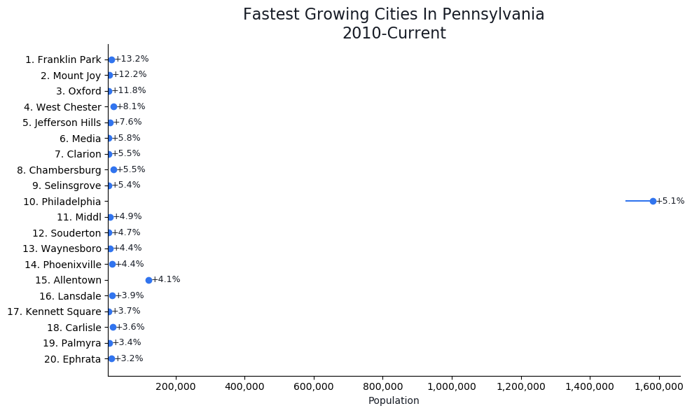 Fastest Growing Cities in Pennsylvania Graph For 2021