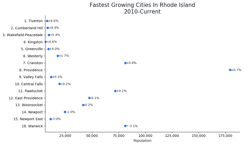 Fastest Growing Cities in Rhode Island Graph For 2020