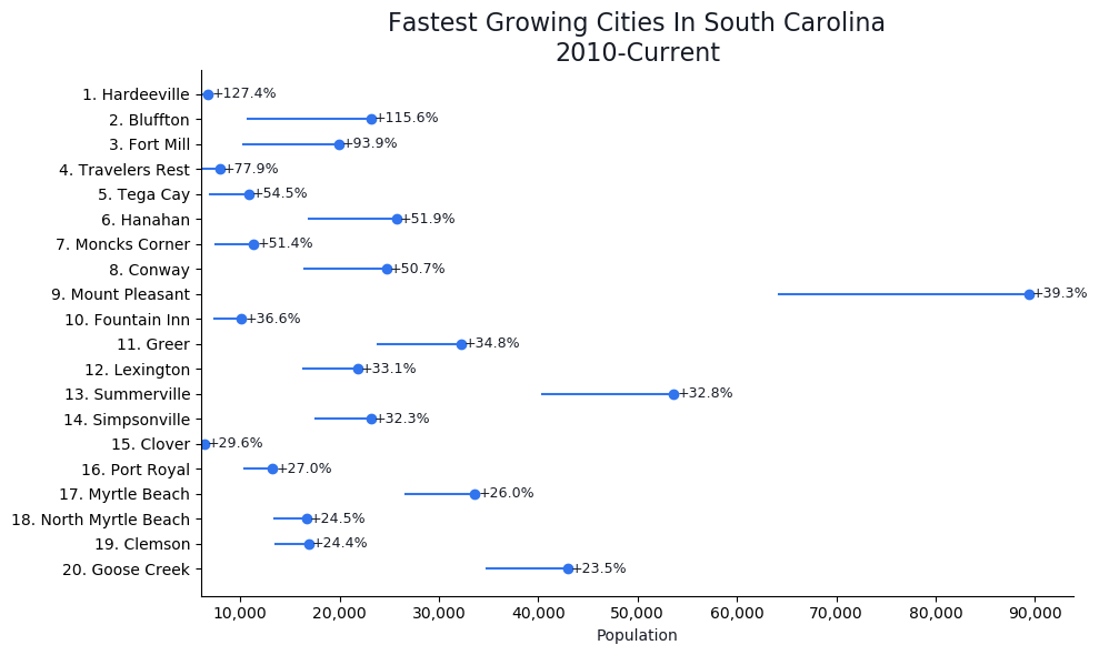 Fastest Growing Cities in South Carolina Graph For 2021