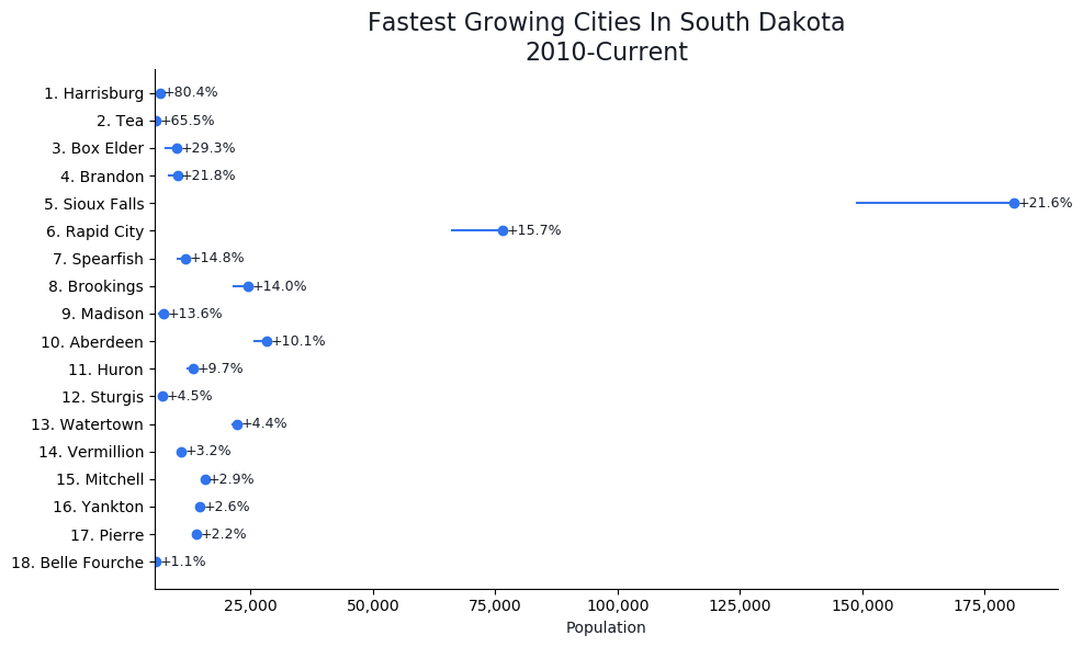 Fastest Growing Cities in South Dakota Graph For 2019