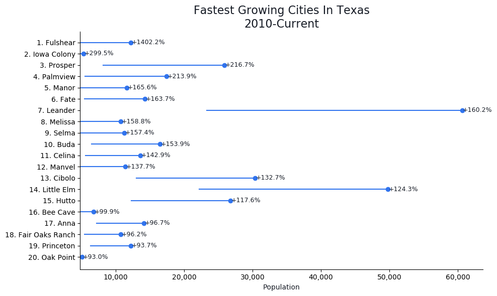 Fastest Growing Cities in Texas Graph For 2019
