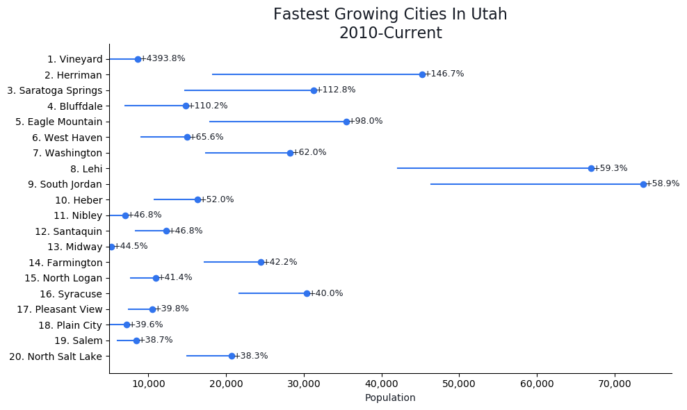 Fastest Growing Cities in Utah Graph For 2020