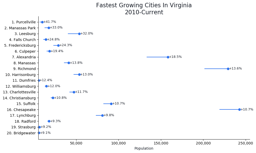 Fastest Growing Cities in Virginia Graph For 2019