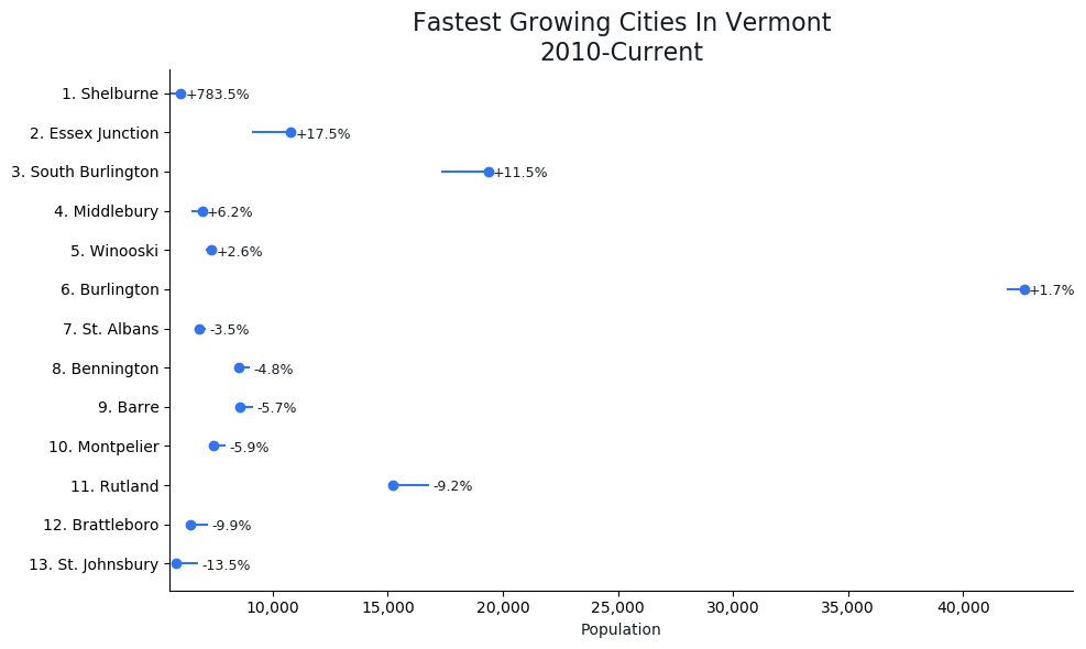 Fastest Growing Cities in Vermont Graph For 2021