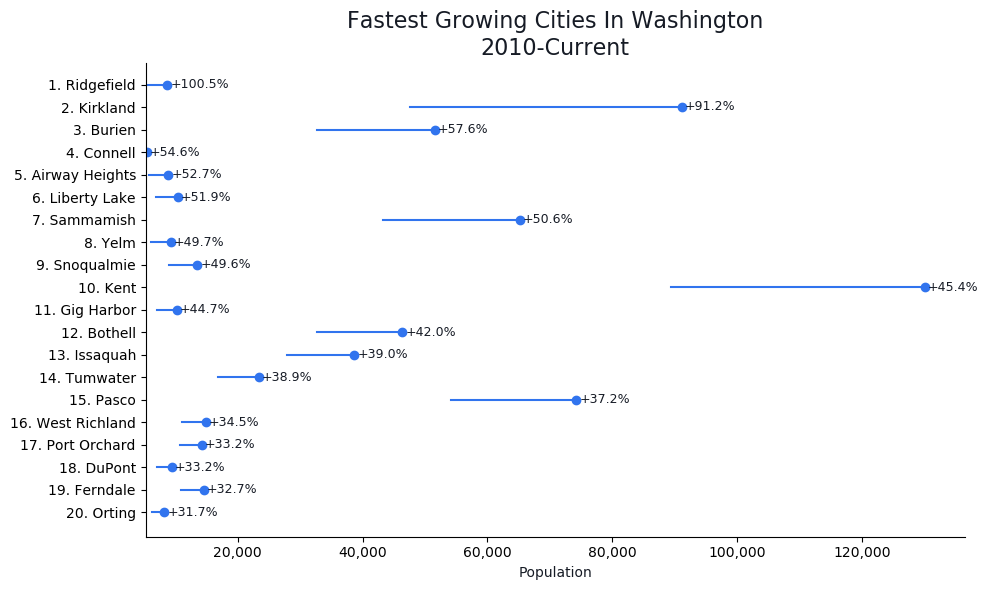 Fastest Growing Cities in Washington Graph For 2021