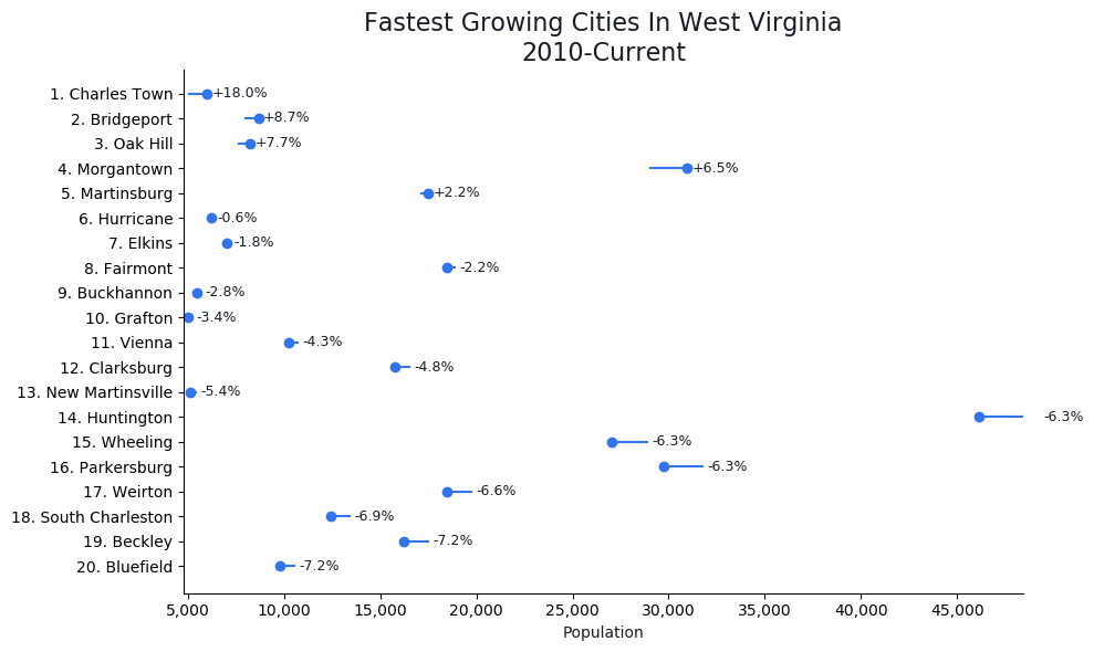 Fastest Growing Cities in West Virginia Graph For 2020