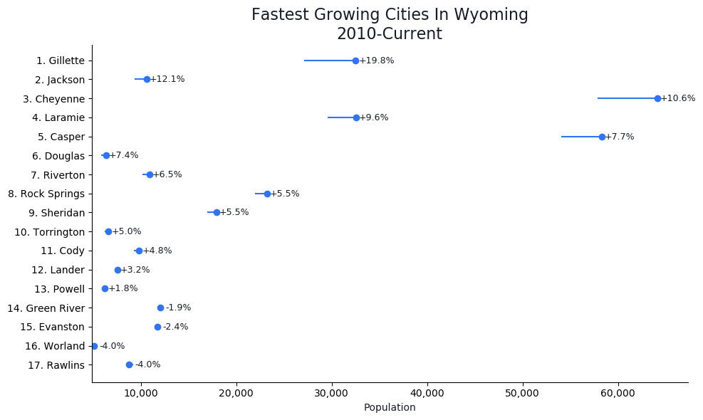 Fastest Growing Cities in Wyoming Graph For 2020