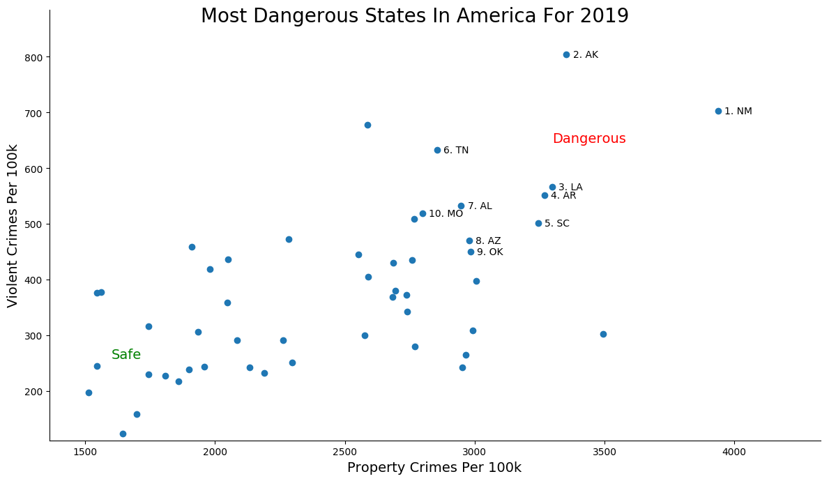 Most Dangerous States In America