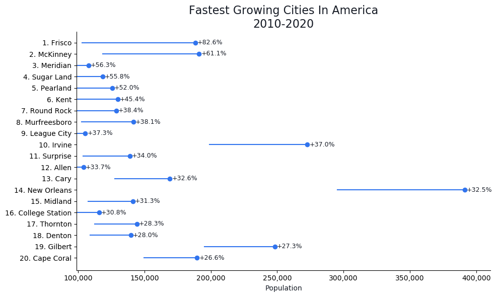 Fastest Growing Cities In America Graph