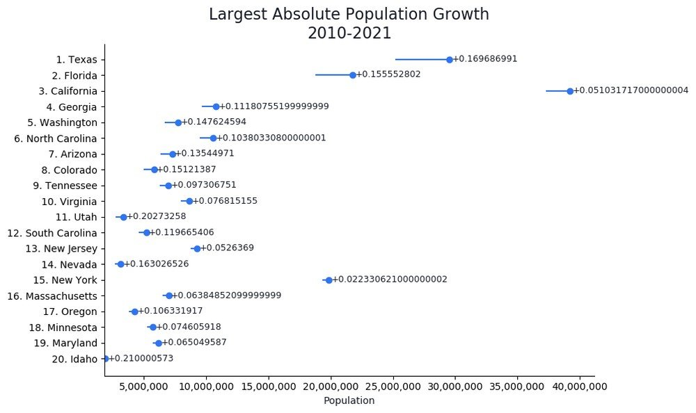 States With Largest Absolute Growth from 2010-2021