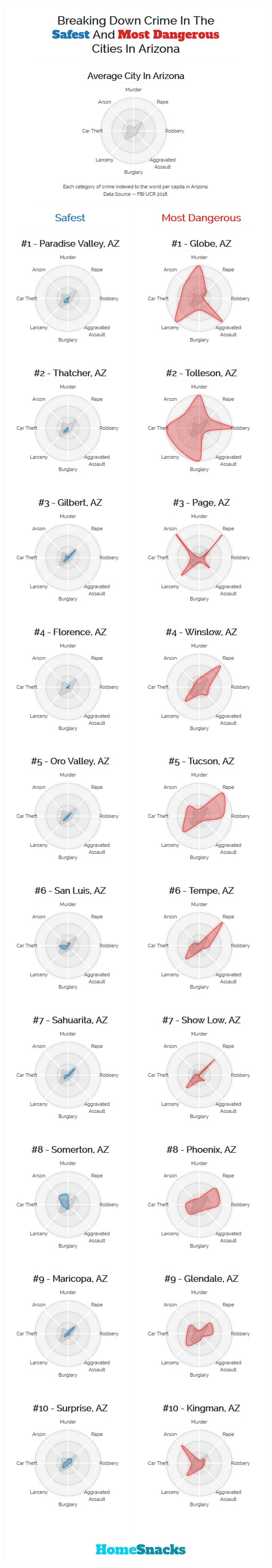 Safest Cities in Arizona Breakdown