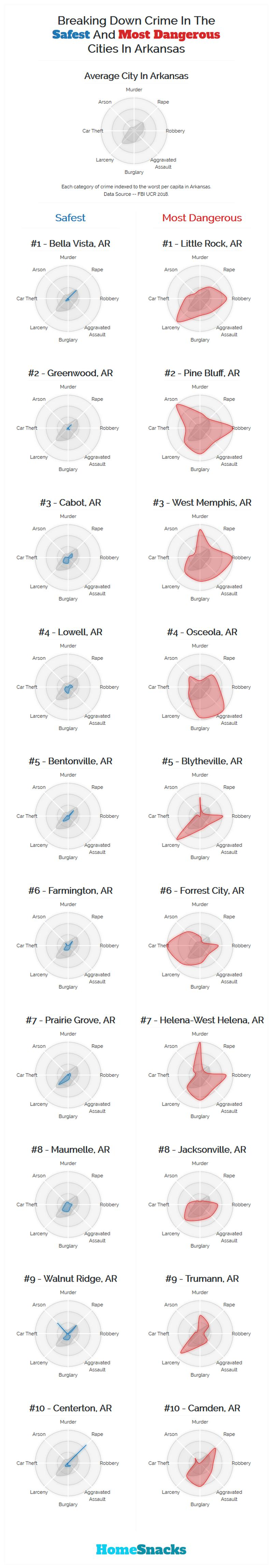 Safest Cities in Arkansas Breakdown