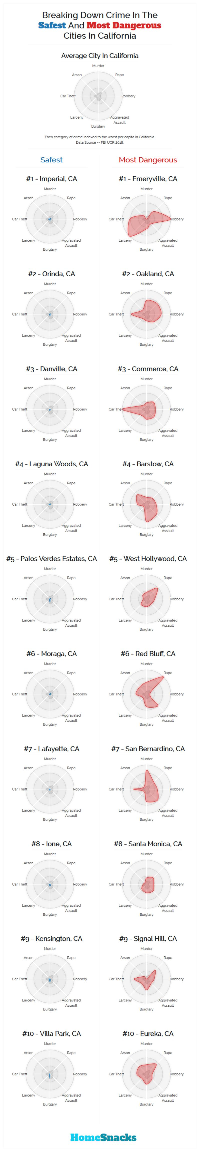 Safest Cities in California Breakdown