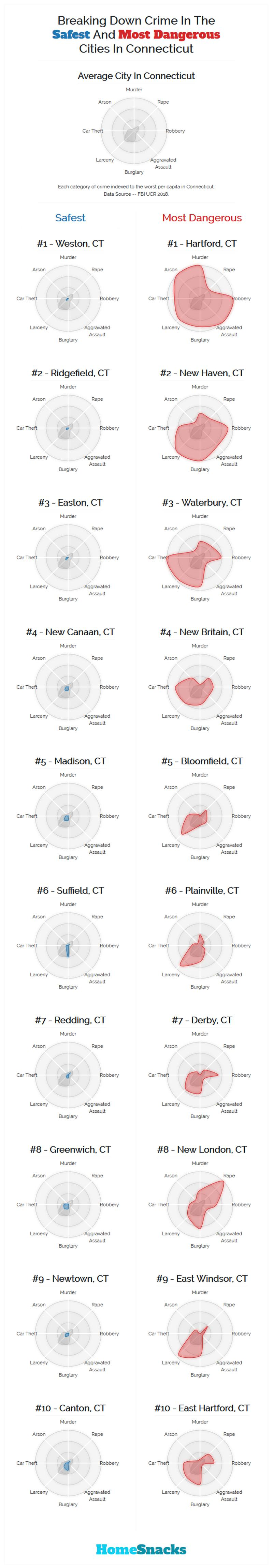 Safest Cities in Connecticut Breakdown