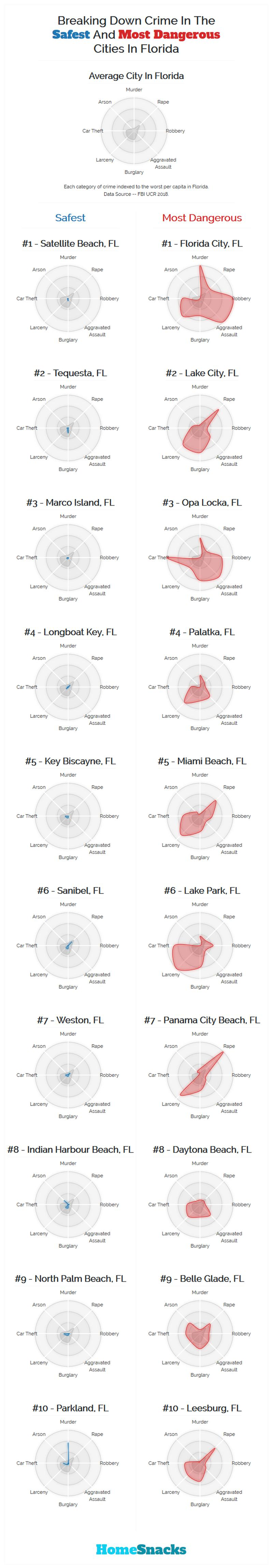 Safest Cities in Florida Breakdown