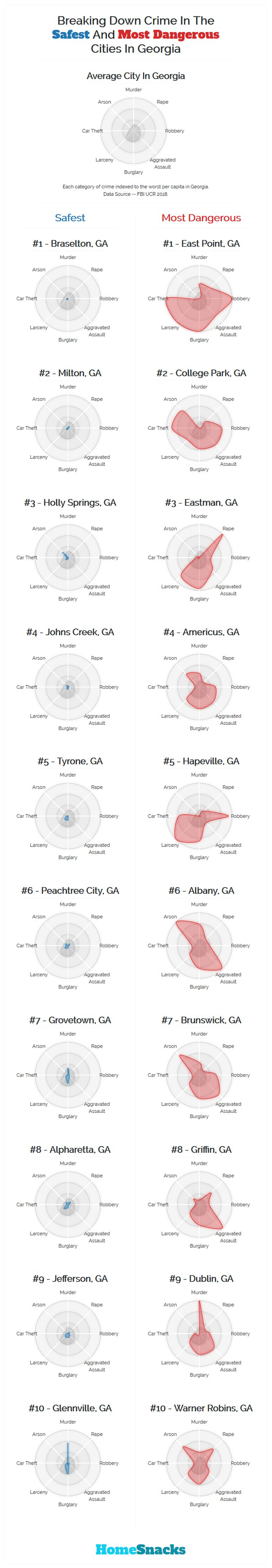 Safest Cities in Georgia Breakdown