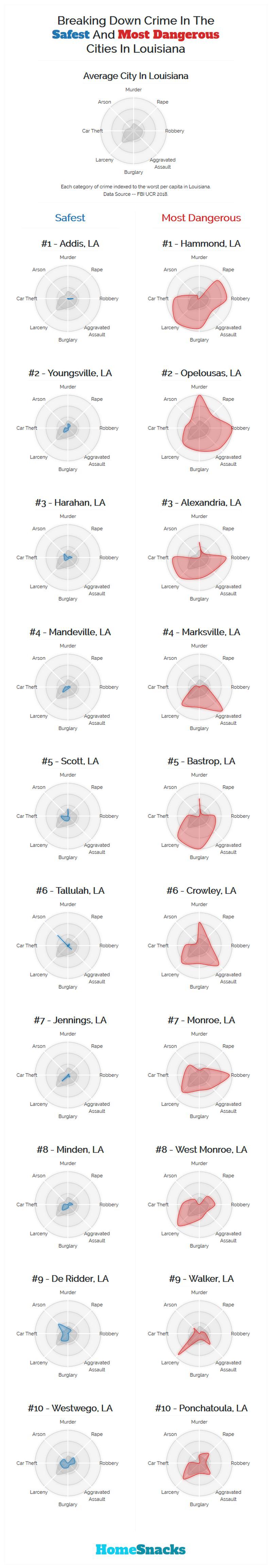Safest Cities in Louisiana Breakdown