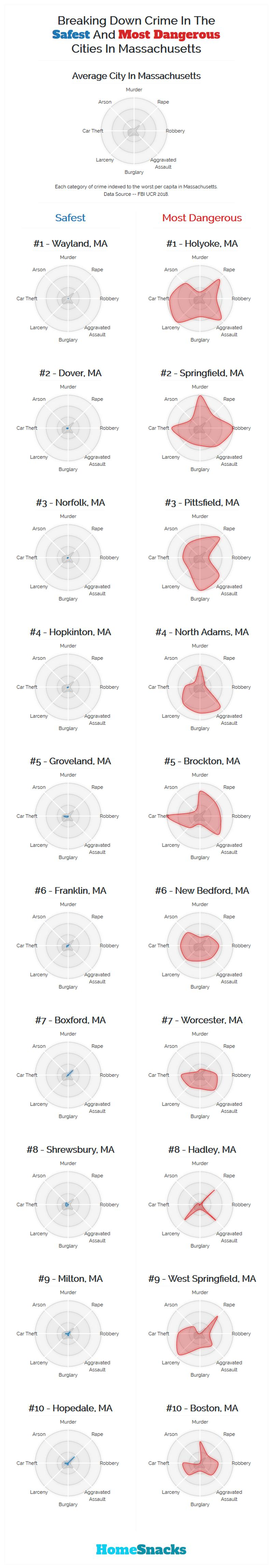 Safest Cities in Massachusetts Breakdown