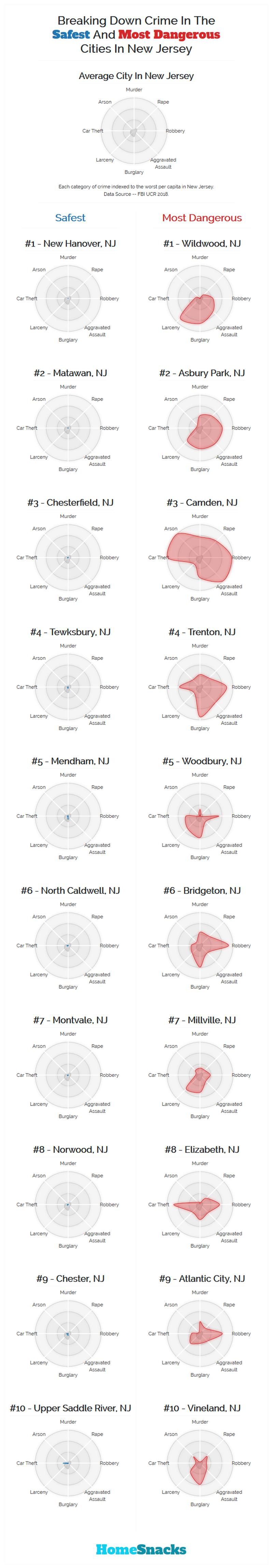 Safest Cities in New Jersey Breakdown