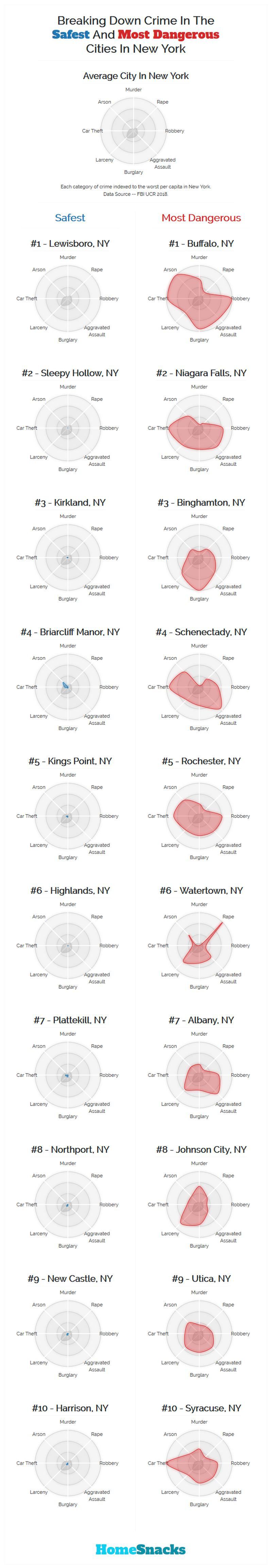 Safest Cities in New York Breakdown
