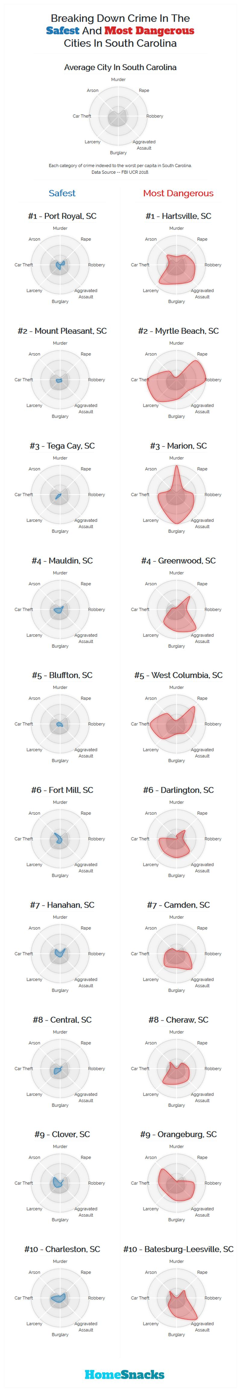 Safest Cities in South Carolina Breakdown