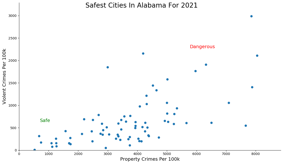 Most Dangerous Cities In Alabama Graph