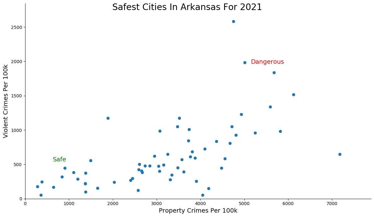 Most Dangerous Cities In Arkansas Graph