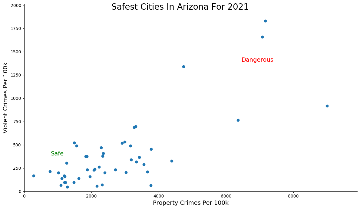 Safest Cities in Arizona Graph