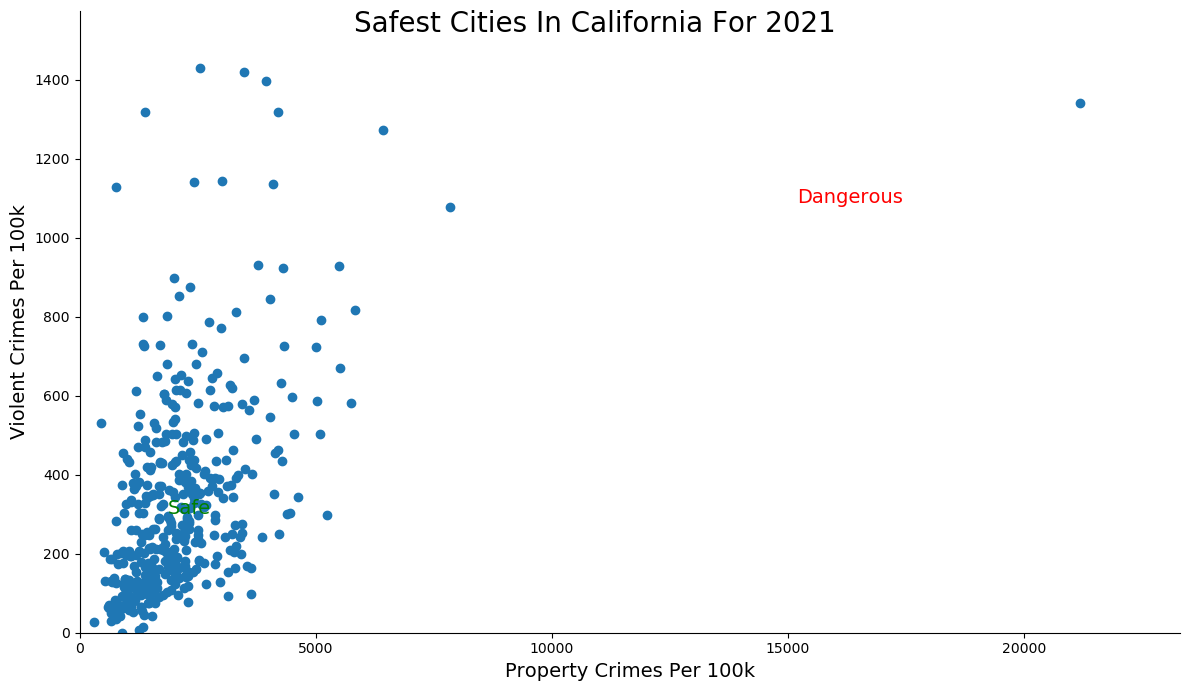 Most Dangerous Cities In California Graph