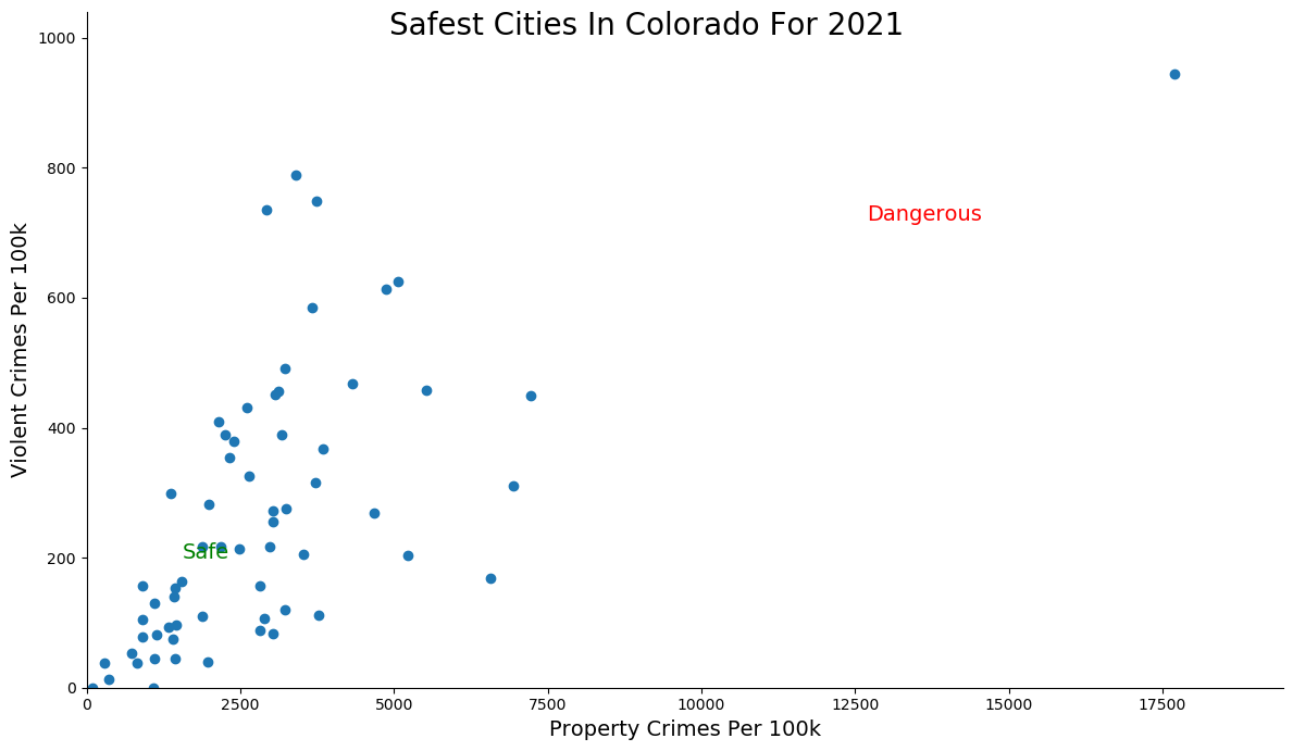 Most Dangerous Cities In Colorado Graph