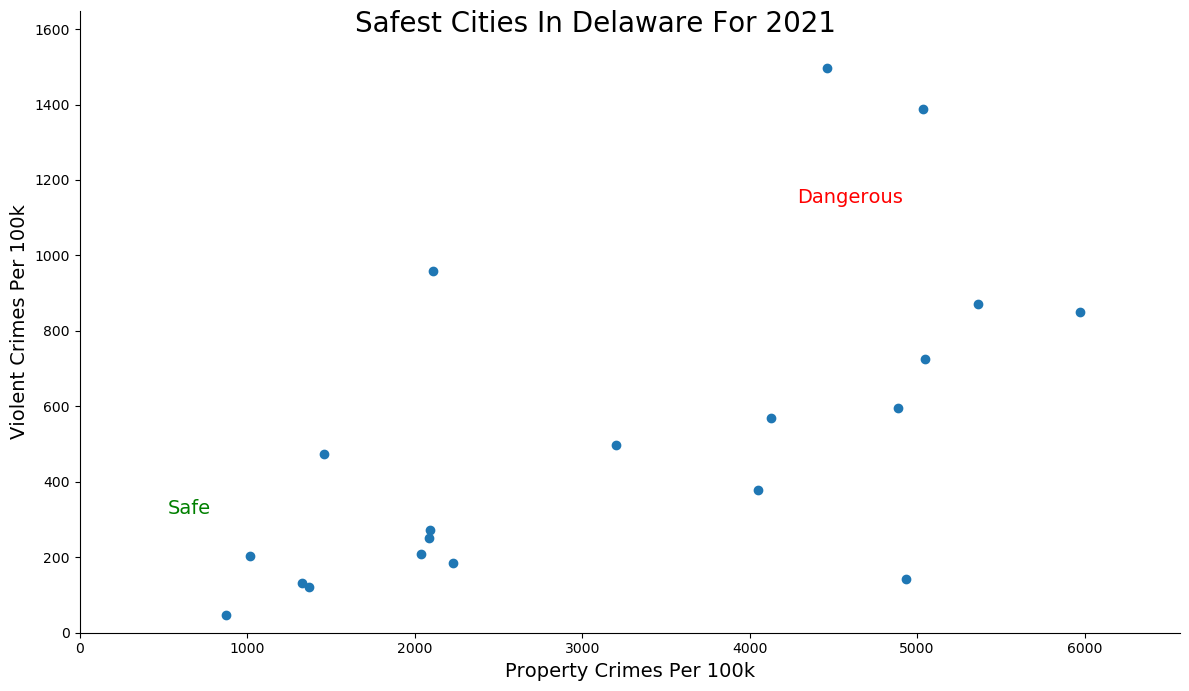 Safest Cities in Delaware Graph