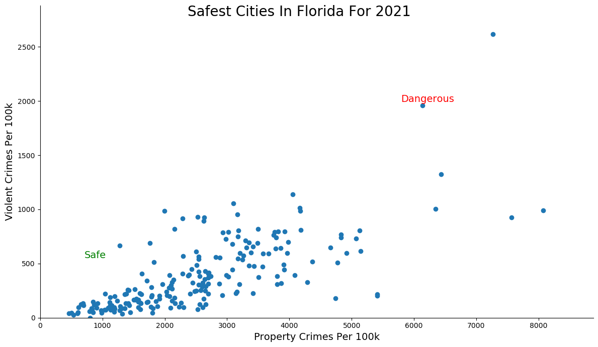 Most Dangerous Cities In Florida Graph