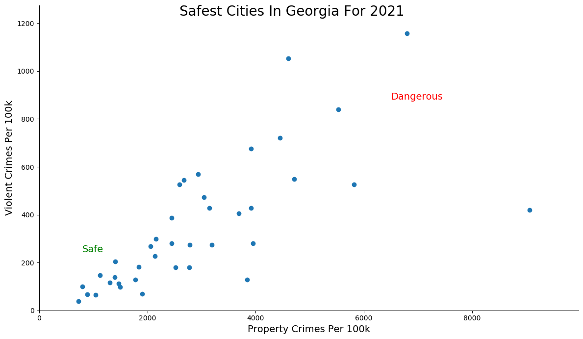 Most Dangerous Cities In Georgia Graph