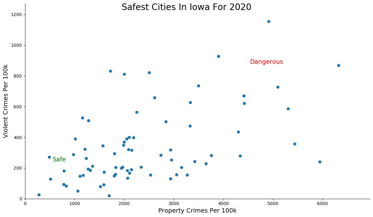 Safest Cities in Iowa Graph