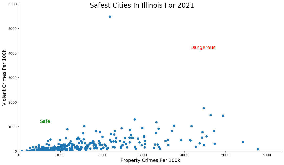 Most Dangerous Cities In Illinois Graph