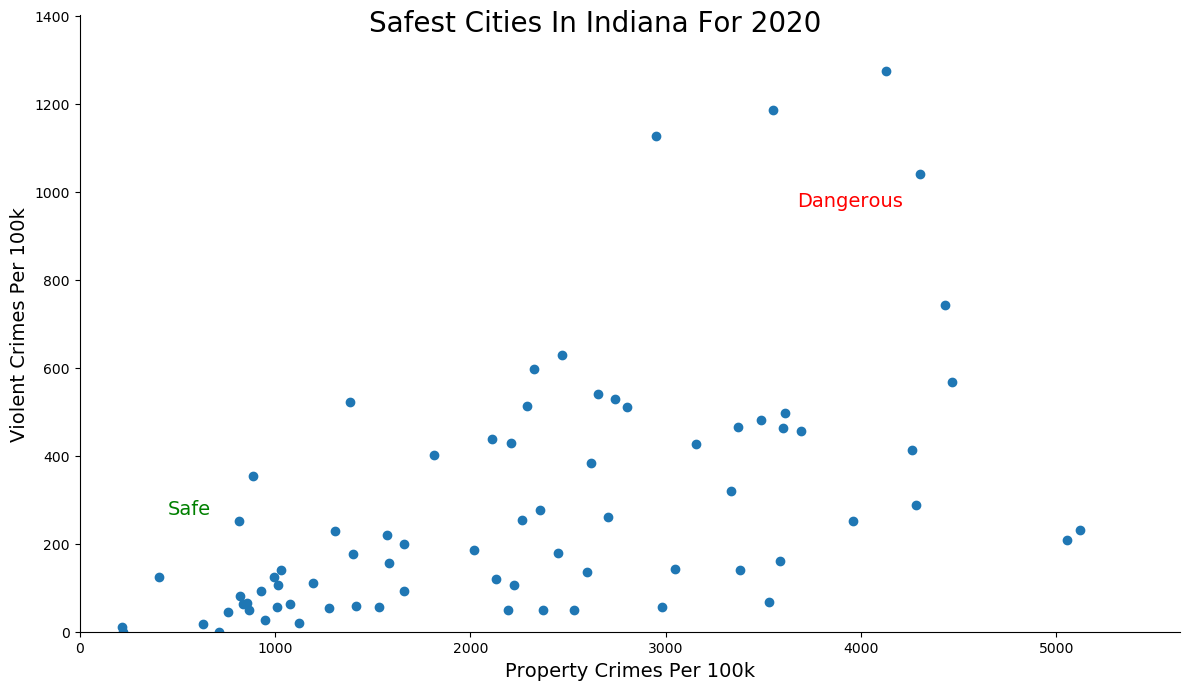 Most Dangerous Cities In Indiana Graph