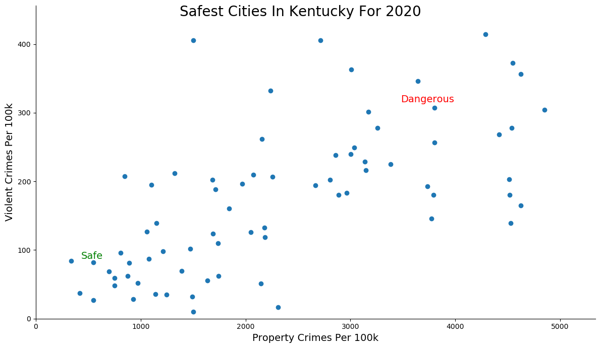 Most Dangerous Cities In Kentucky Graph