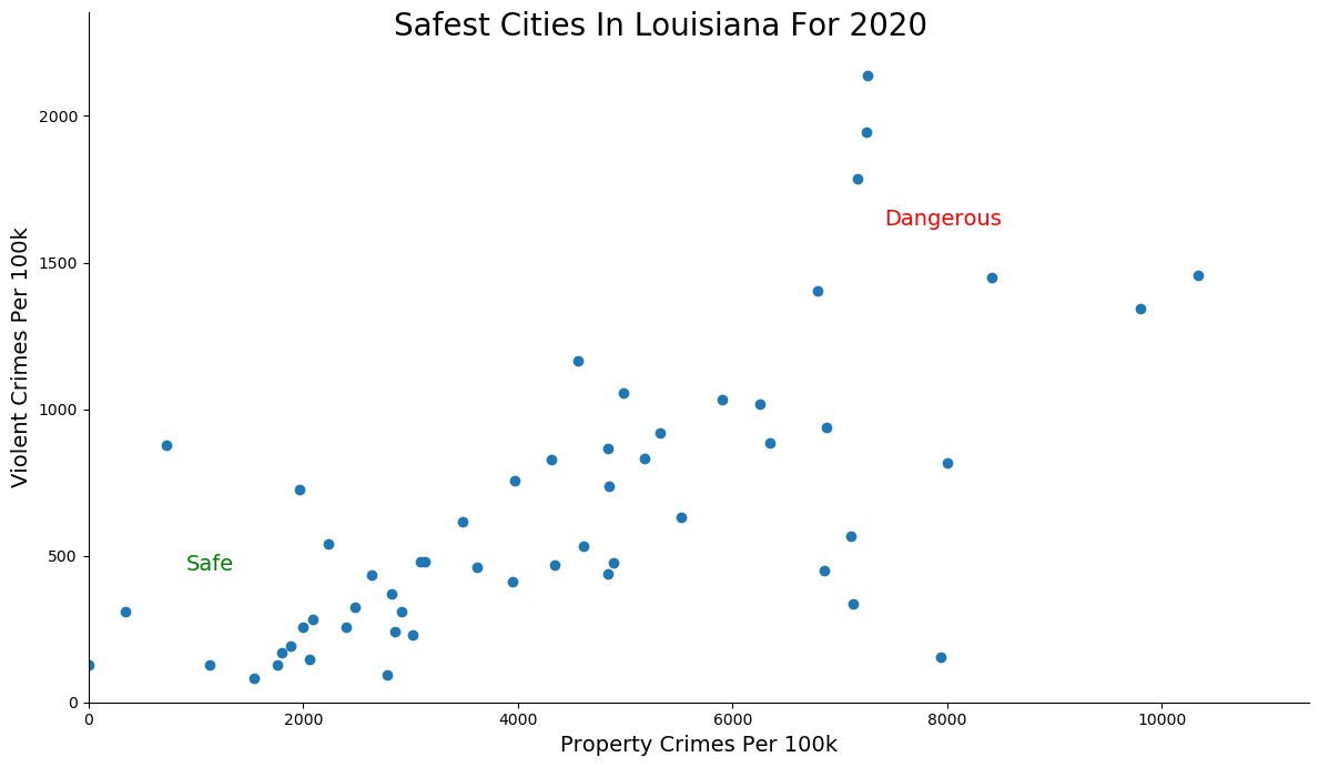 Most Dangerous Cities In Louisiana Graph