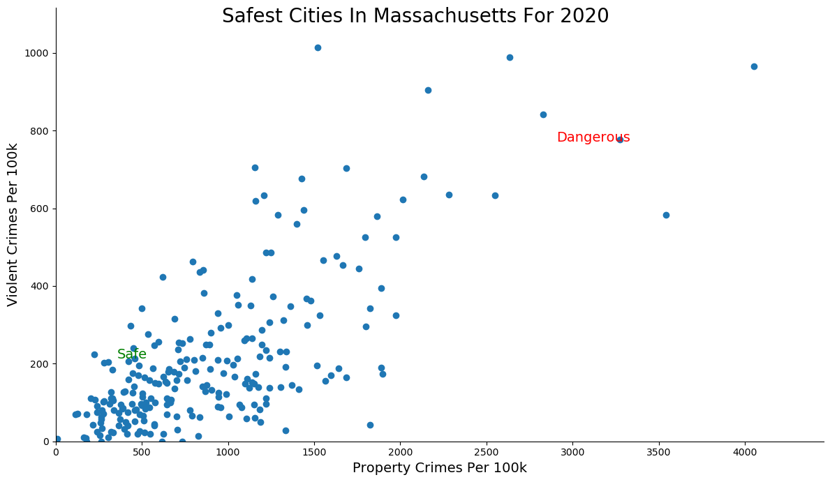 Most Dangerous Cities In Massachusetts Graph
