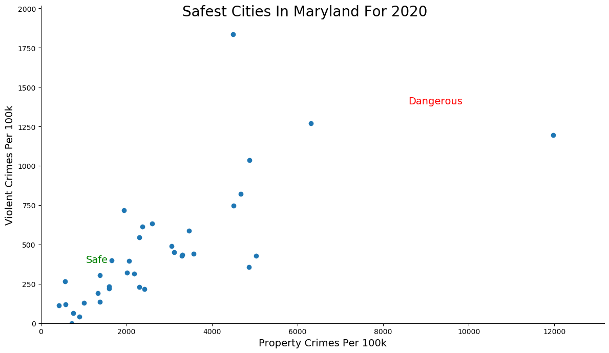 Most Dangerous Cities In Maryland Graph