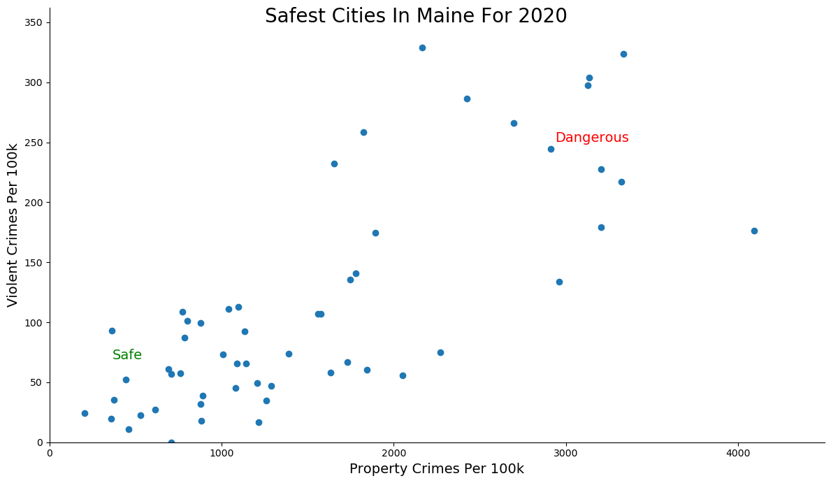 Most Dangerous Cities In Maine Graph