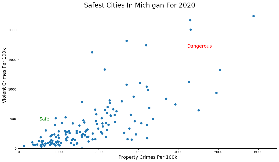 Safest Cities in Michigan Graph