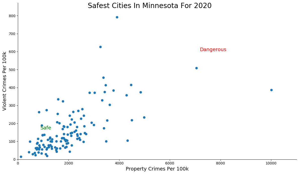Safest Cities in Minnesota Graph