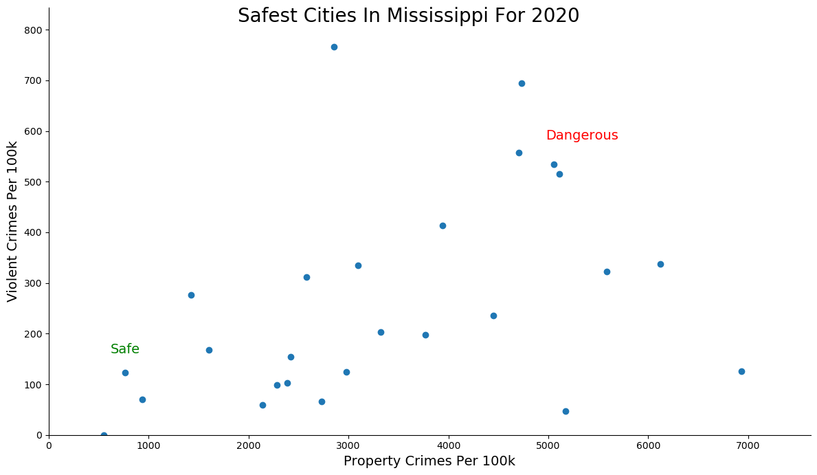 Most Dangerous Cities In Mississippi Graph